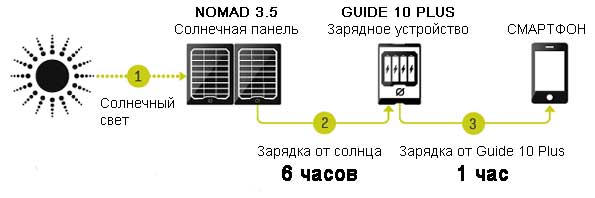 http://torgdetectors.ru/images/upload/kak-eto-rabotaet-guide10-Plus-mobile-Kit.jpg